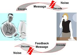 Communication Modalities & Education